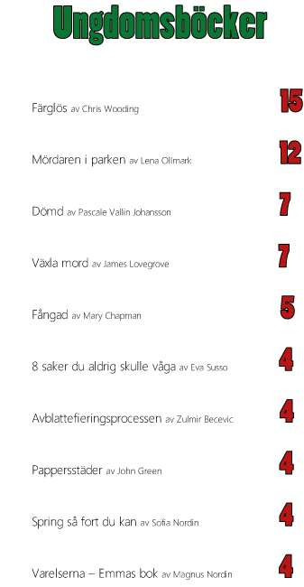 Bokjuryn 2014 Ekerö skolbiblioteks resultat Ungdom